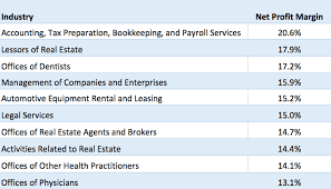 screenshot of highest profit margins
