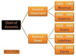 chart of accounts flow