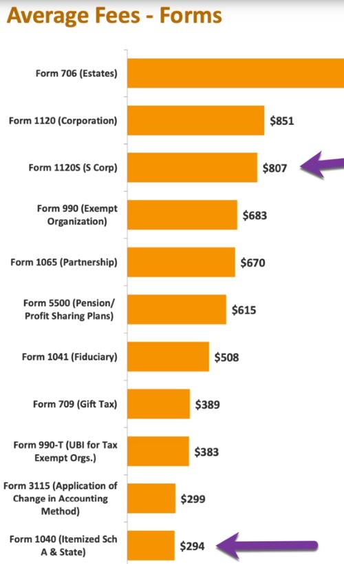 NSA tax income screenshot
